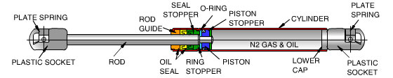 Structure and working principle of gas spring