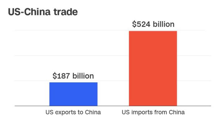 Trump is starting a global trade war