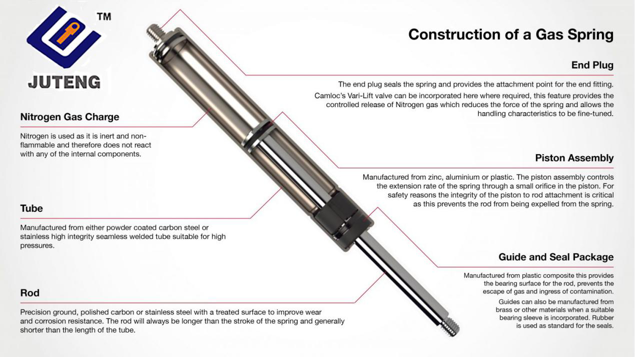 Construction of a gas strut infographic